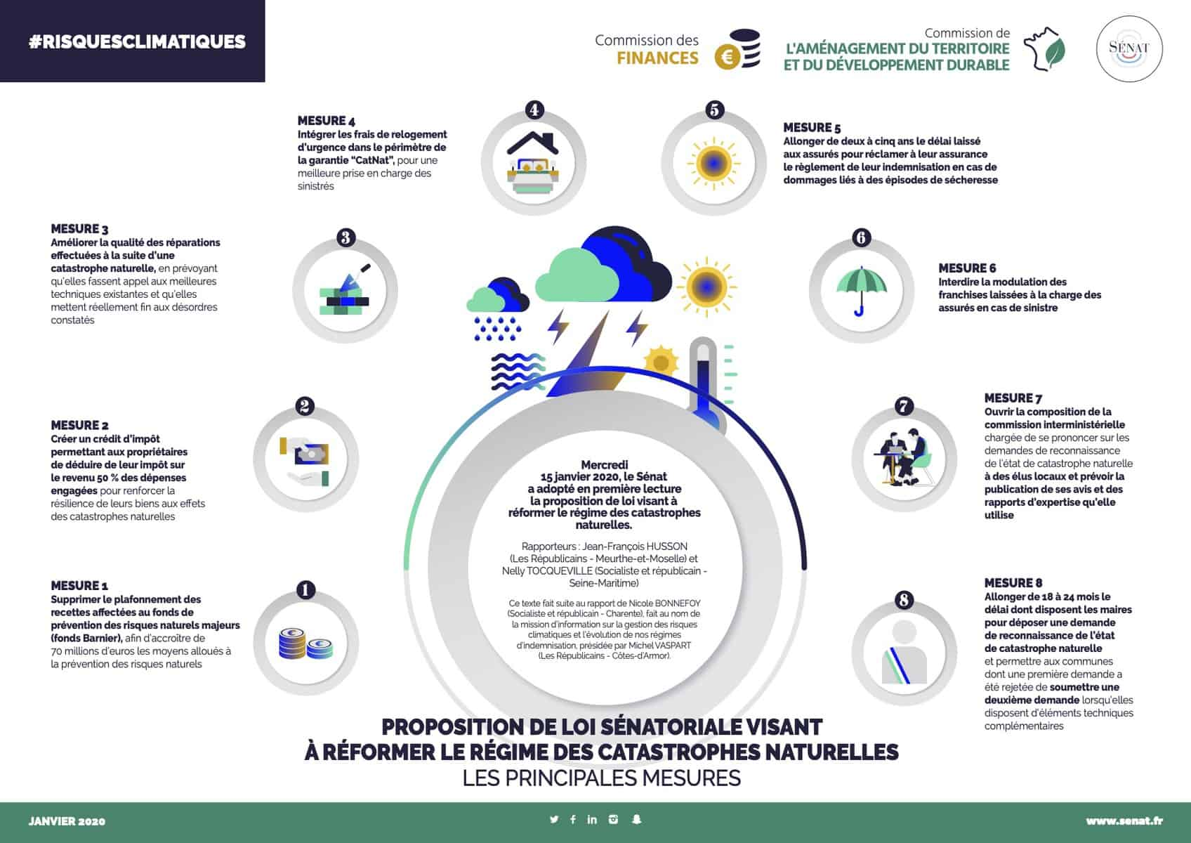 Infographie PPL CatNat