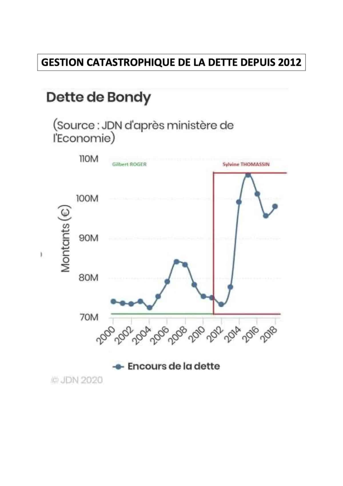GESTION COMPAREE DE LA DETTE à BONDY